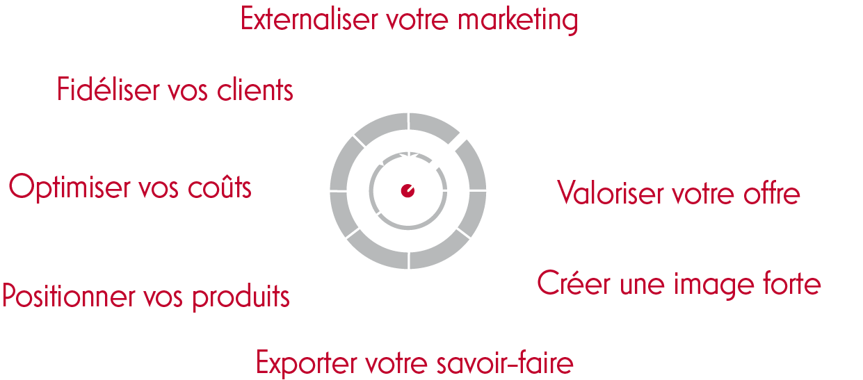 Accompagnement - marketing