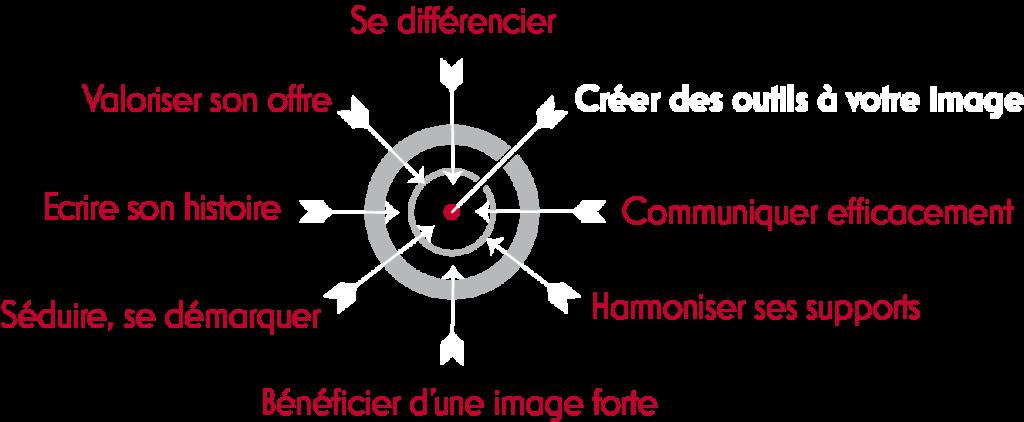 Agence Arketing-Créer des outils à votre image